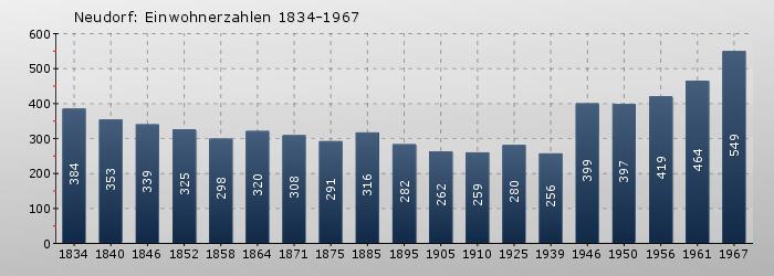 Neudorf: Einwohnerzahlen 1834-1967