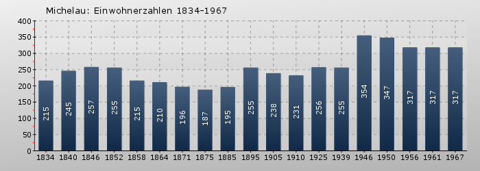 Michelau: Einwohnerzahlen 1834-1967